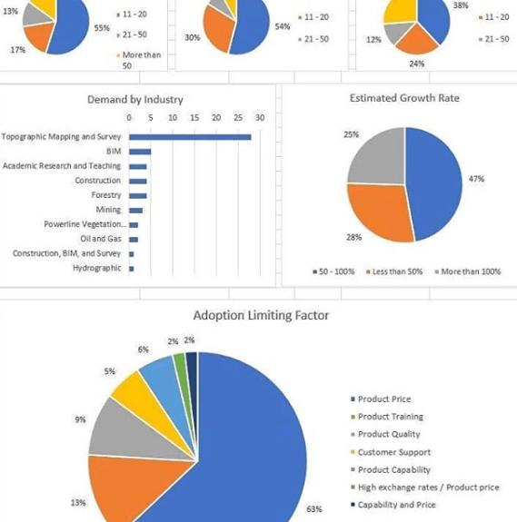 enquete-statistieken